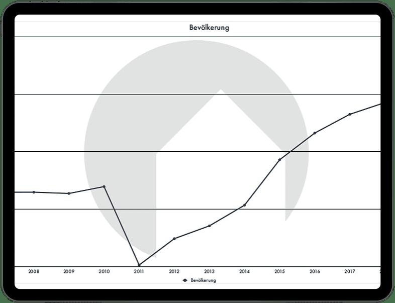 Chart Ravensburg