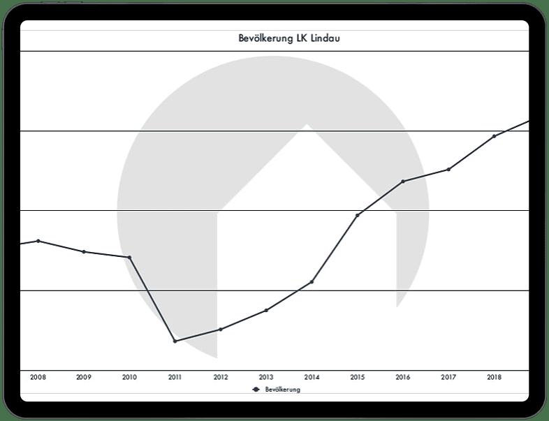 Chart Lindau