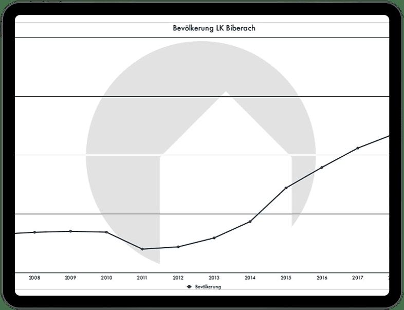 Chart Biberach